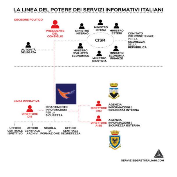 Servizi-segreti-italiani-linea-di-comando